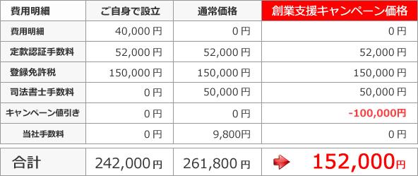 創業支援キャンペーン価格-合計152,000円